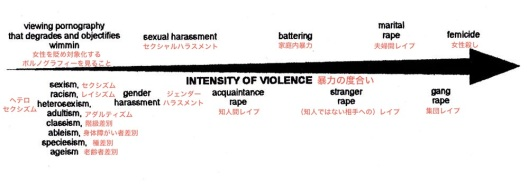 Intensity Of Violence